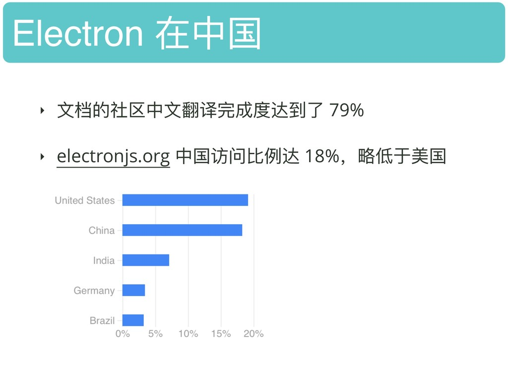 Electron 在中国 ‣ ⽂文档的社区中⽂文翻译完成度达到了了 79% ‣ electro...