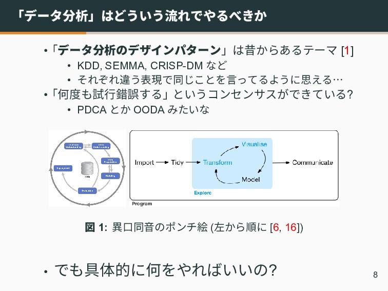 「データ分析」はどういう流れでやるべきか •「データ分析のデザインパターン」は昔からあるテーマ...