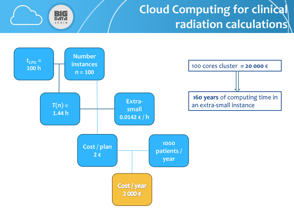 Cloud Computing for clinical radiation calculat...