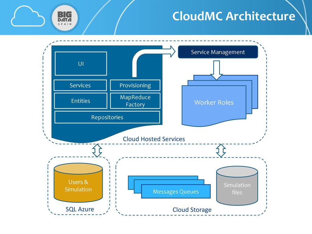 CloudMC Architecture Worker Roles UI Service Ma...