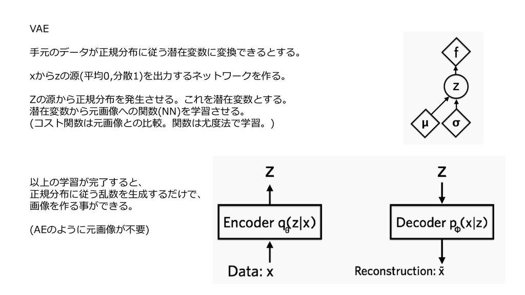 VAE 手元のデータが正規分布に従う潜在変数に変換できるとする。 xからzの源(平均0,分散1...