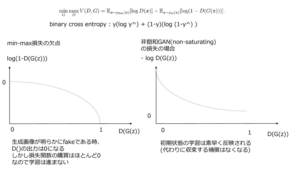 min-max損失の欠点 log(1-D(G(z))) D(G(z)) 0 1 生成画像が明ら...