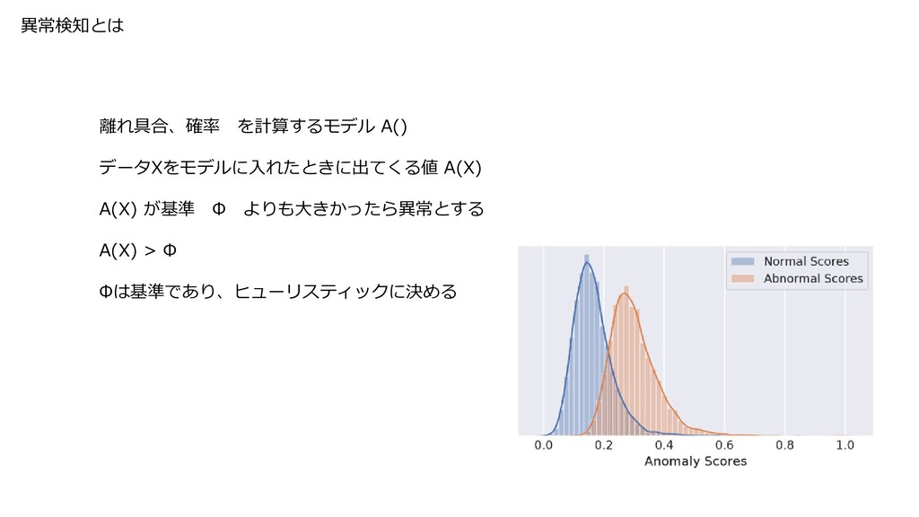 異常検知とは 離れ具合、確率 を計算するモデル A() データXをモデルに入れたときに出てくる...