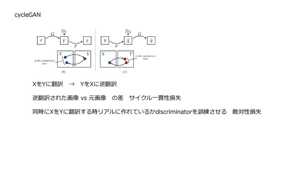 cycleGAN XをYに翻訳 → YをXに逆翻訳 逆翻訳された画像 vs 元画像 の差 サイ...
