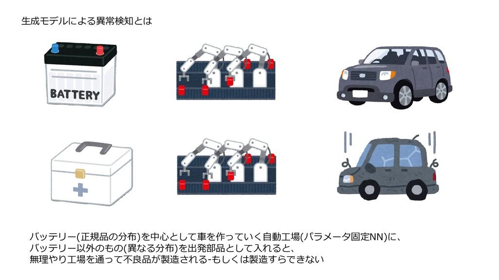 生成モデルによる異常検知とは バッテリー(正規品の分布)を中心として車を作っていく自動工場(パ...