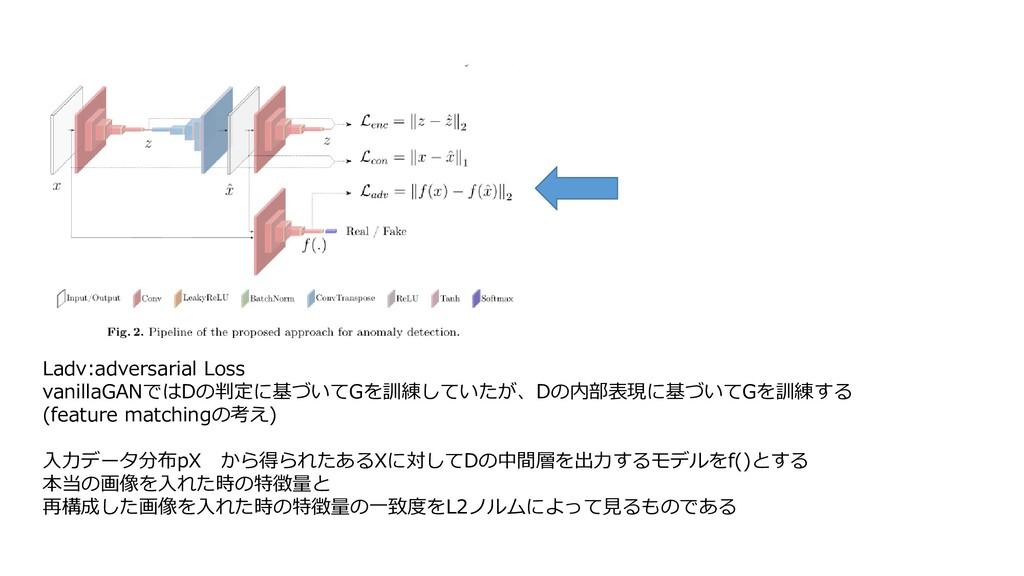 Ladv:adversarial Loss vanillaGANではDの判定に基づいてGを訓練...