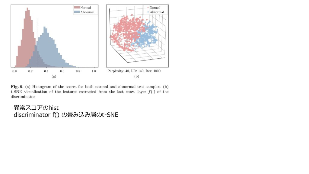 異常スコアのhist discriminator f() の畳み込み層のt-SNE