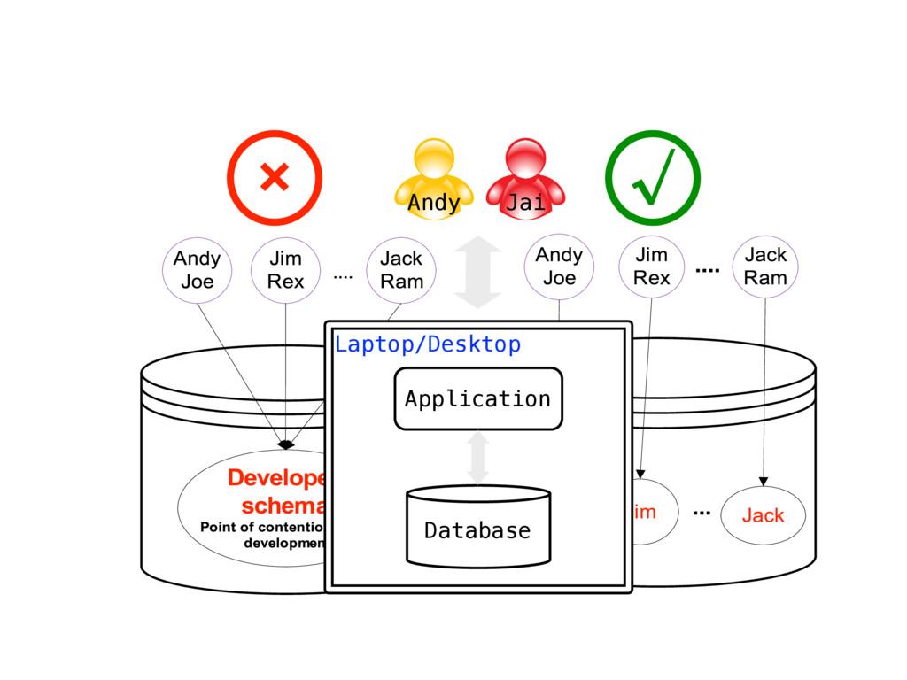 √ × Jai Andy Laptop/Desktop Application Database