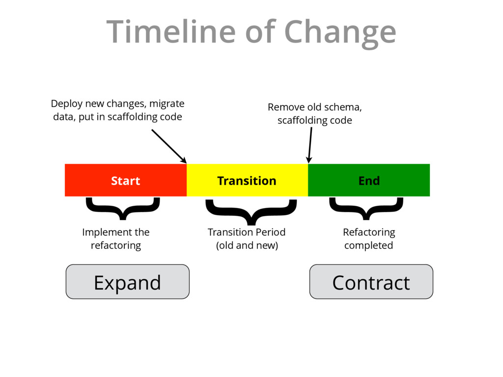 Timeline of Change Transition Transition Period...