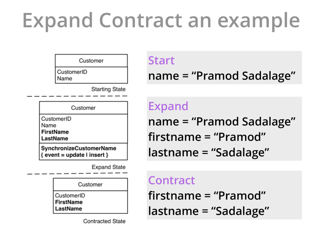 """Expand Contract an example Start name = """"Pramod..."""