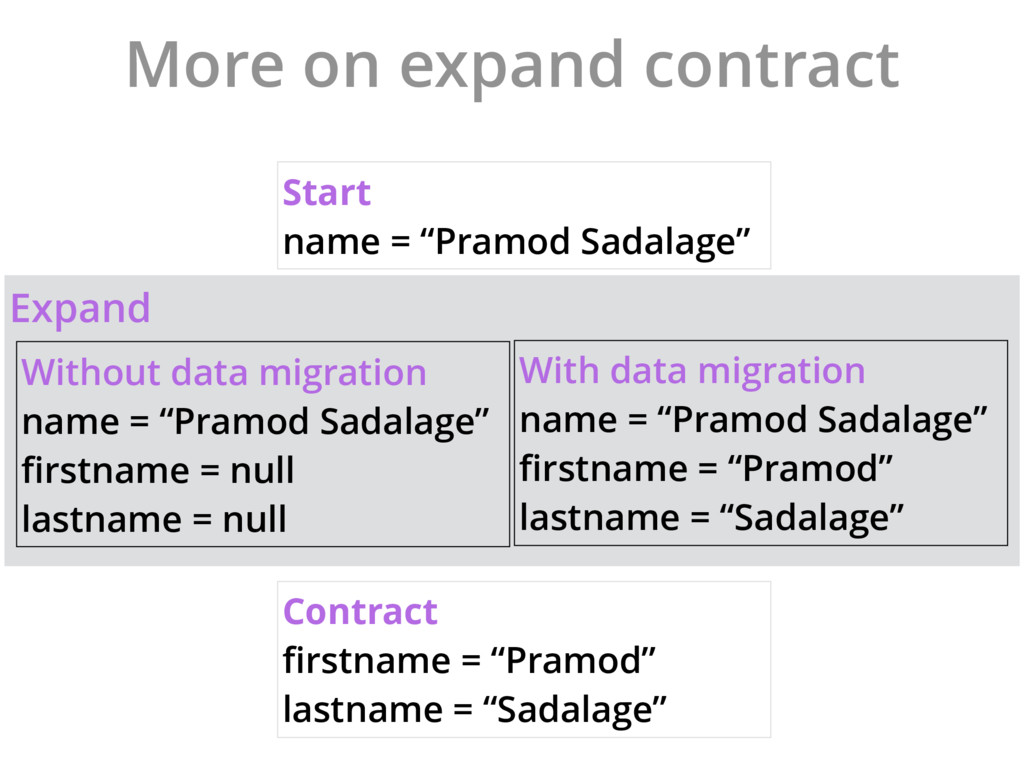 """Expand More on expand contract Start name = """"Pr..."""