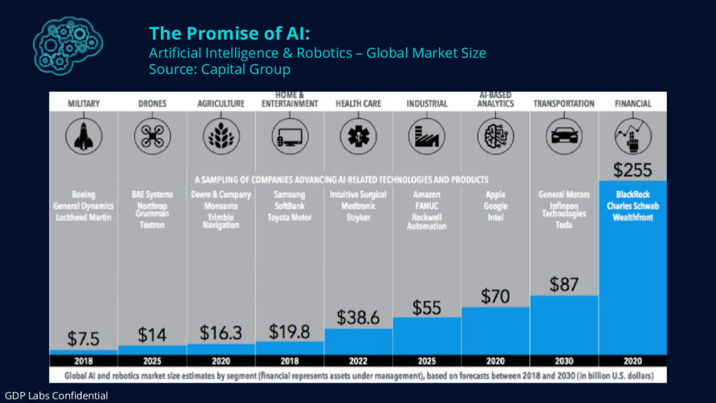 The Promise of AI: Artificial Intelligence & Ro...