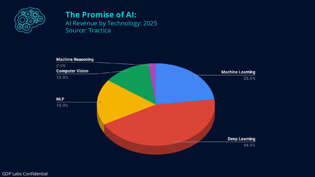 The Promise of AI: AI Revenue by Technology: 20...