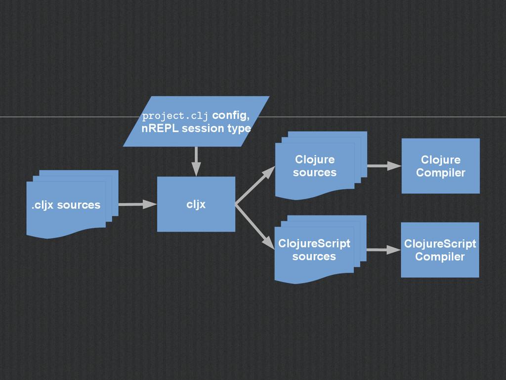 cljx .cljx sources project.clj config, nREPL se...