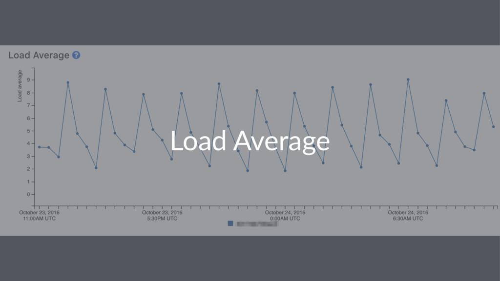 Load%Average