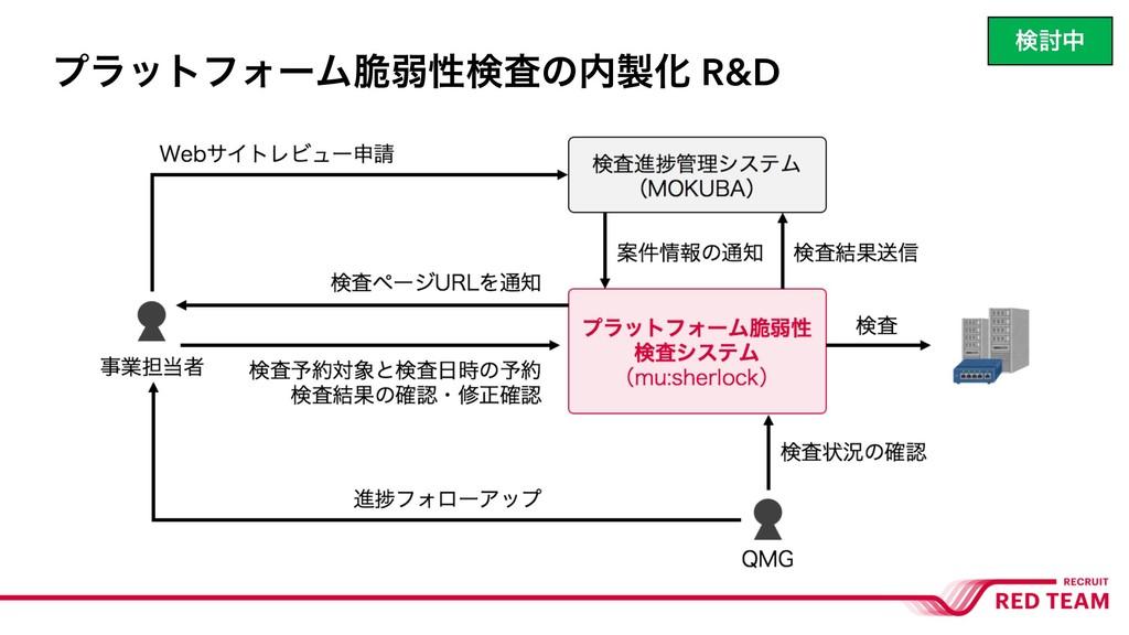 ϓϥοτϑΥʔϜ੬ऑੑݕࠪͷԽ R&D ݕ౼த