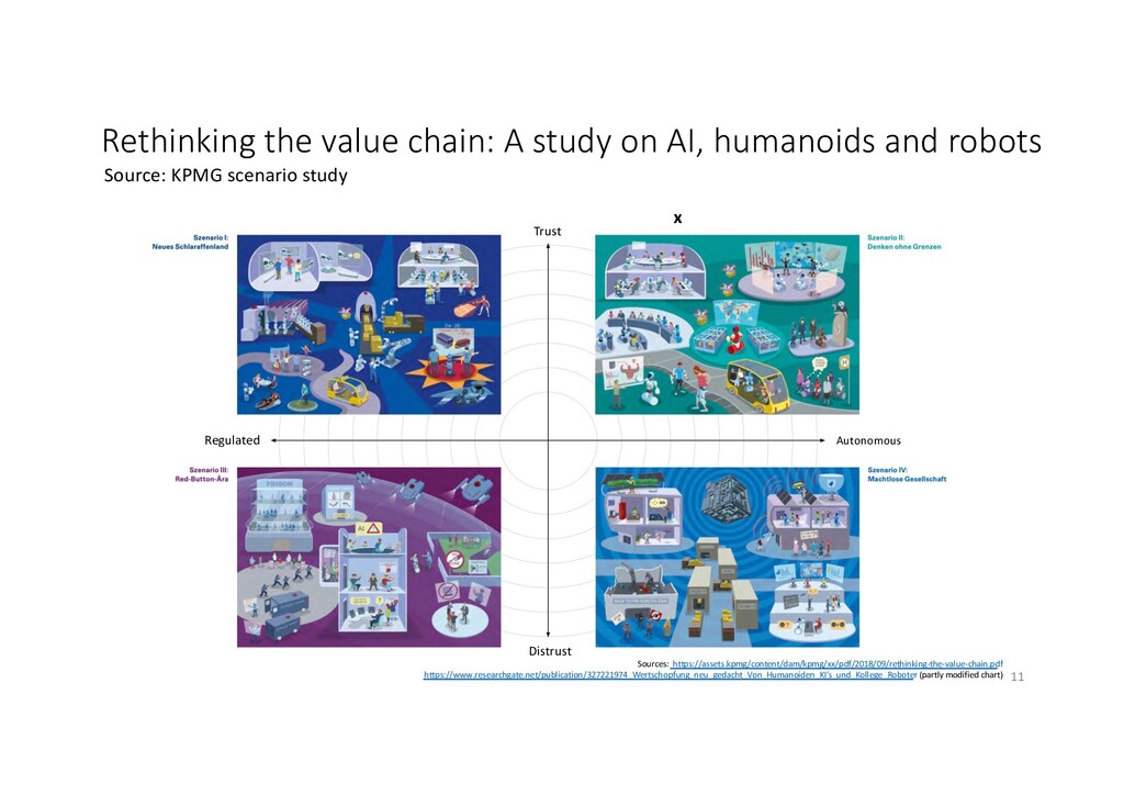 Rethinking the value chain: A study on AI, huma...