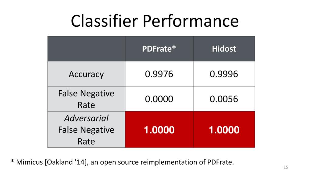 Classifier Performance 15 PDFrate* Hidost Accur...