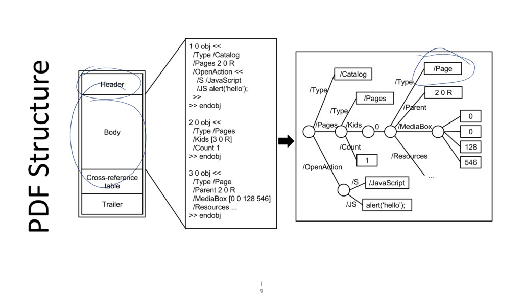 PDF Structure 1 9