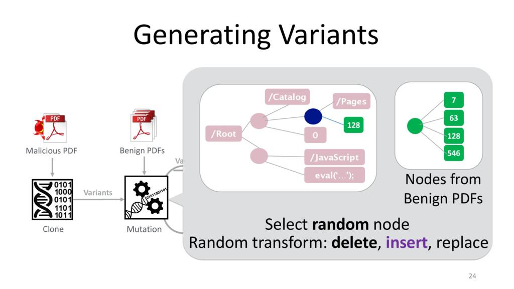 Variants Generating Variants 24 Clone Benign PD...
