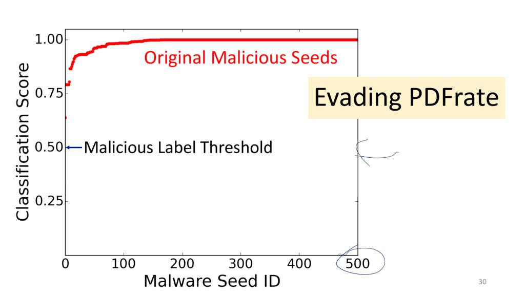 30 Original Malicious Seeds Evading PDFrate Mal...