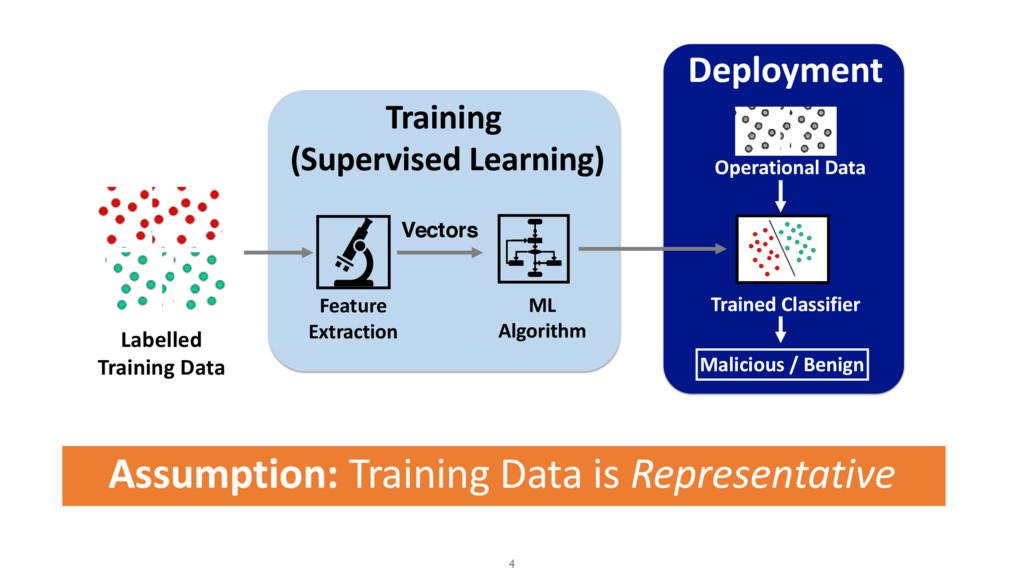 Assumption: Training Data is Representative 4 L...