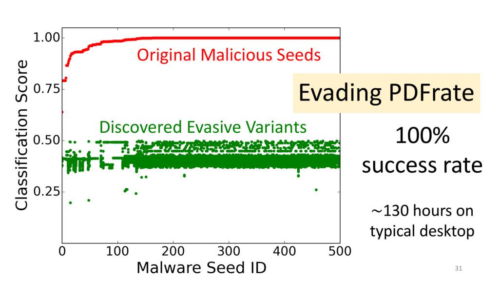 31 Original Malicious Seeds Evading PDFrate Dis...