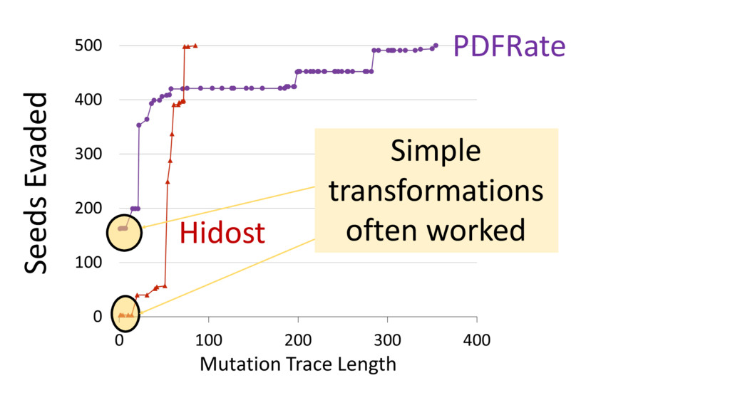 PDFRate Hidost Seeds Evaded Simple transformati...