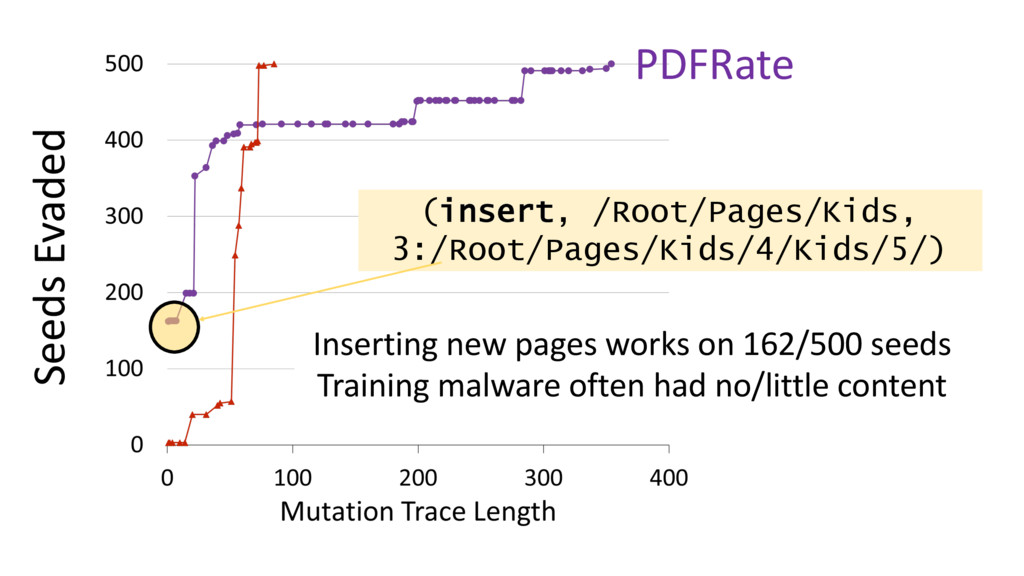 PDFRate Seeds Evaded (insert, /Root/Pages/Kids,...