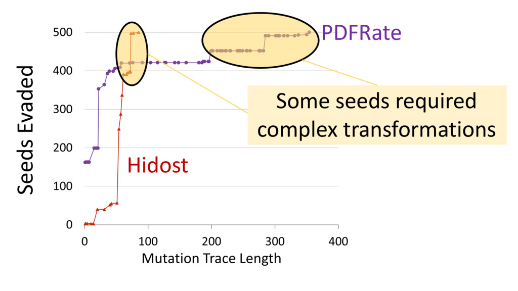 PDFRate Hidost Seeds Evaded Some seeds required...