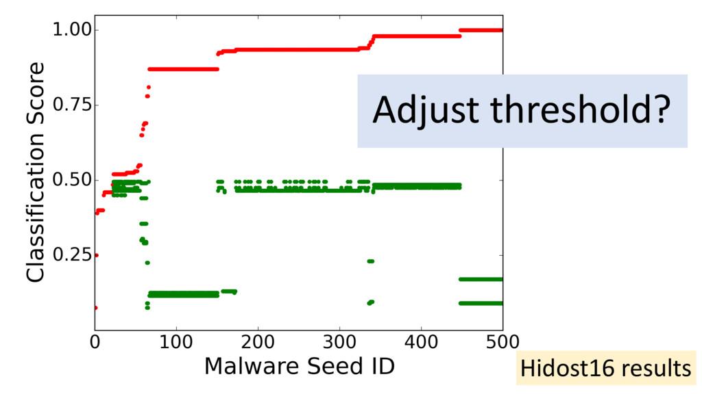 Adjust threshold? Hidost16 results