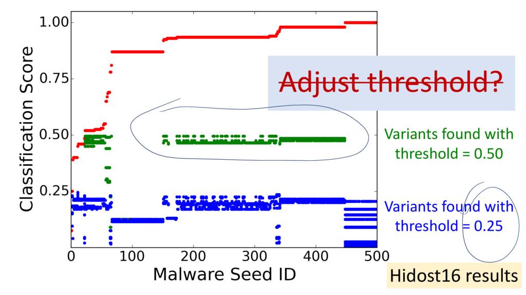 Adjust threshold? Hidost16 results Variants fou...