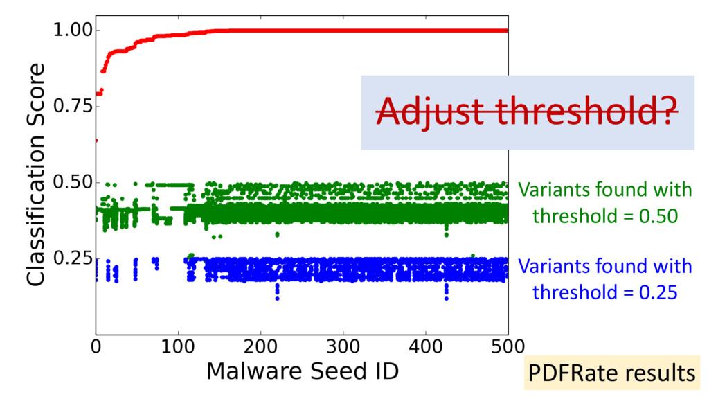Adjust threshold? PDFRate results Variants foun...