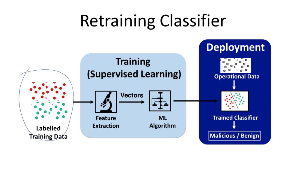 Retraining Classifier Labelled Training Data ML...