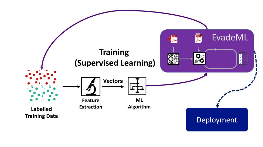 Labelled Training Data ML Algorithm Feature Ext...
