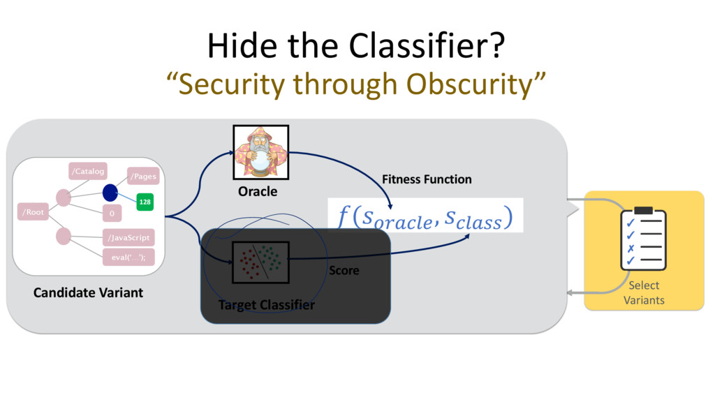 """Hide the Classifier? """"Security through Obscurit..."""