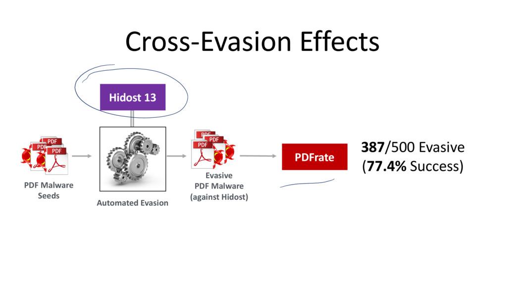 Cross-Evasion Effects PDF Malware Seeds Hidost ...