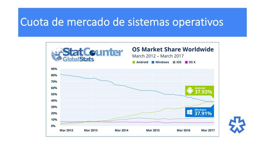 Cuota de mercado de sistemas operativos