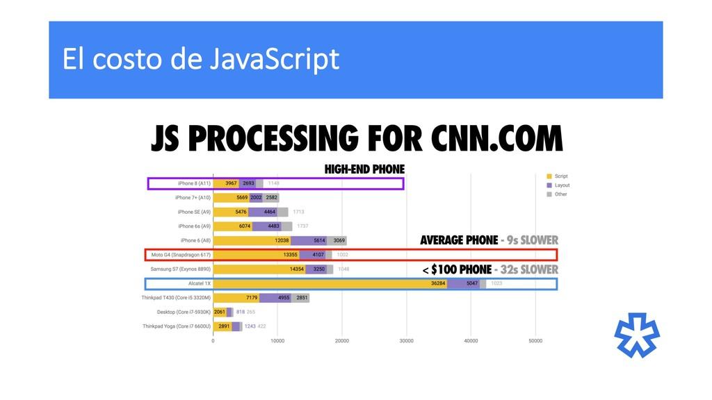 El costo de JavaScript