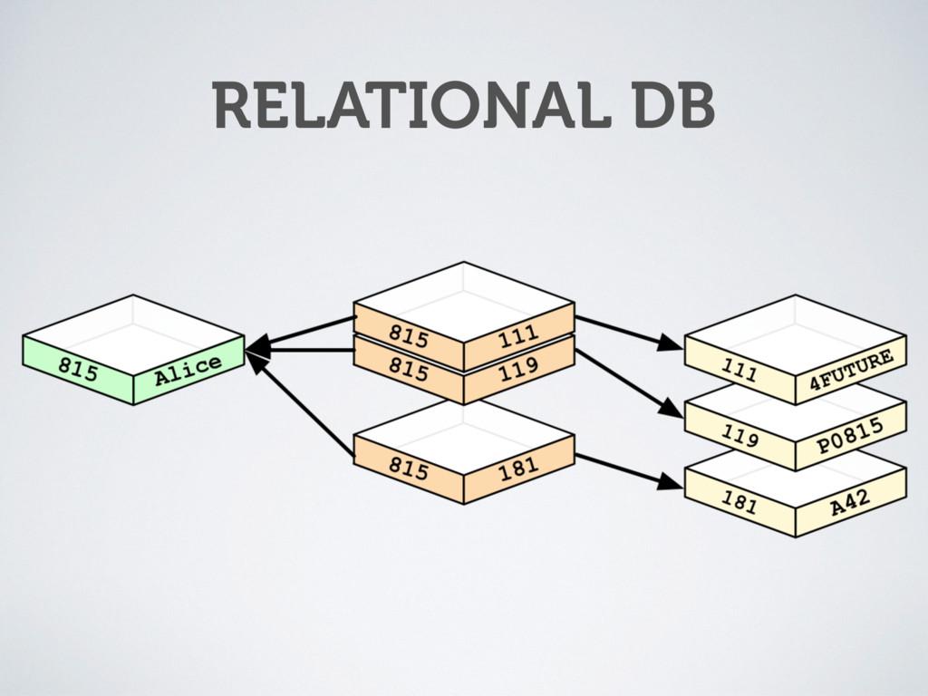 RELATIONAL DB