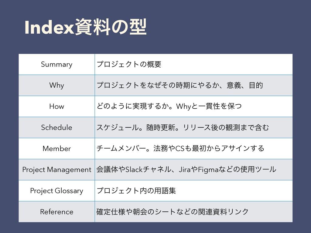 Indexྉͷܕ Summary ϓϩδΣΫτͷ֓ཁ Why ϓϩδΣΫτΛͳͥͦͷظʹ...