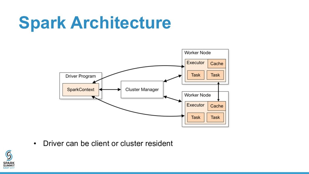 Spark Architecture •  Driver can be client or c...