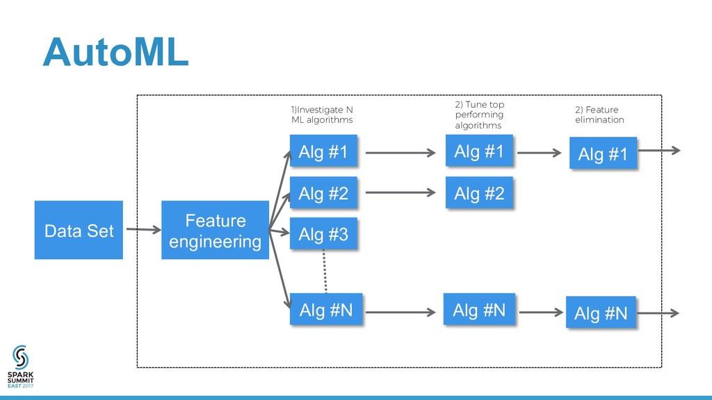 AutoML Data Set Alg #1 Alg #2 Alg #3 Alg #N Alg...