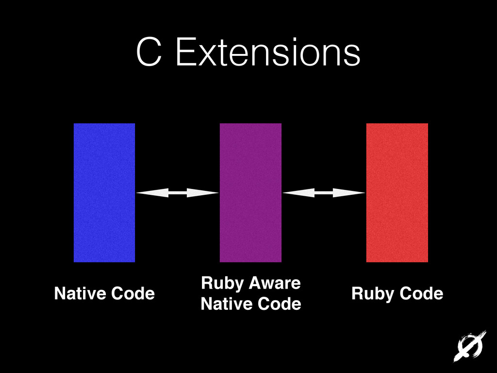 C Extensions Native Code Ruby Code Ruby Aware! ...