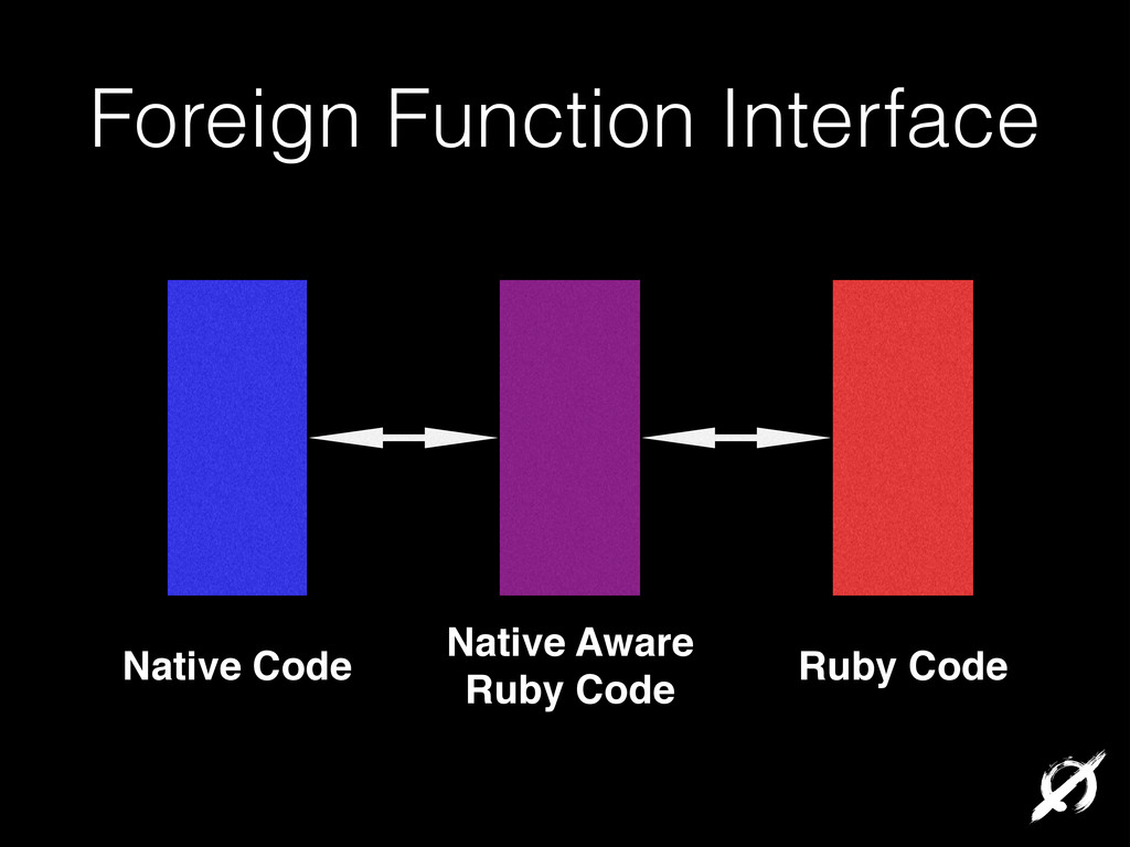 Foreign Function Interface Native Code Ruby Cod...