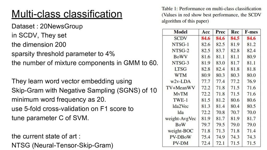 Multi-class classification Dataset : 20NewsGrou...