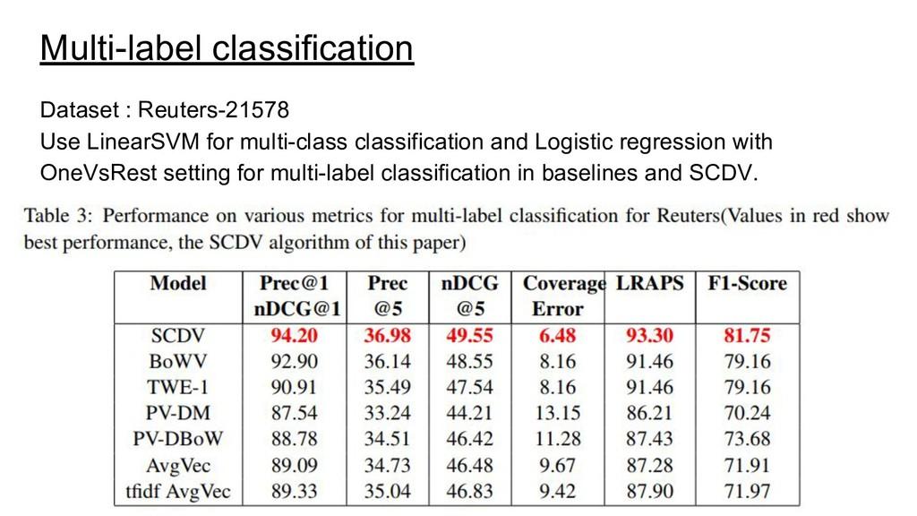 Multi-label classification Dataset : Reuters-21...