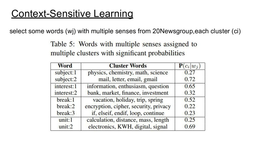 Context-Sensitive Learning select some words (w...