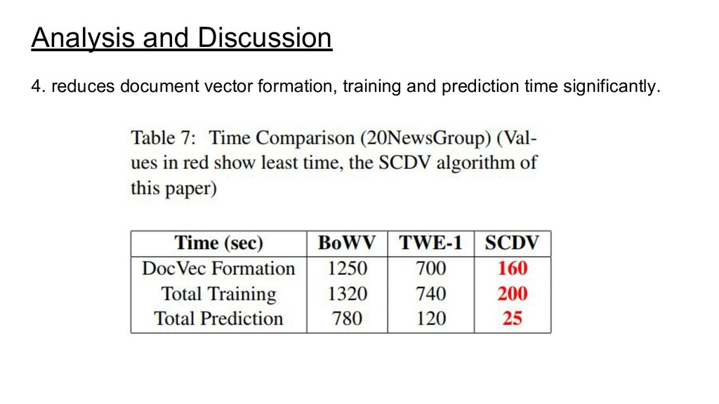 Analysis and Discussion 4. reduces document vec...