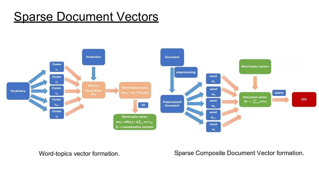 Sparse Document Vectors Word-topics vector form...
